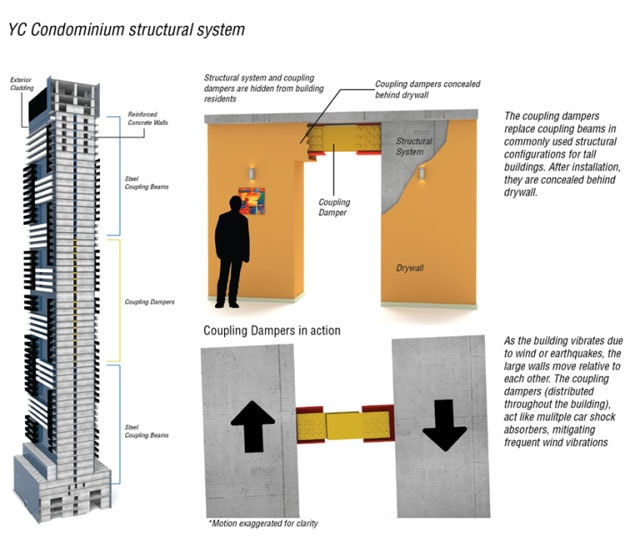 diagram of how Kinetica device will work in condo building