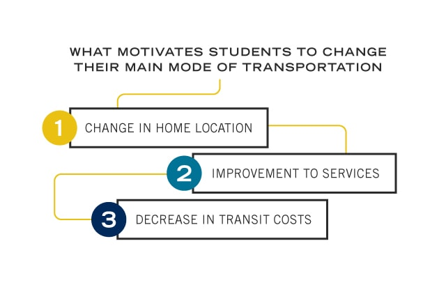 graphic showing how students make decisions about transportation