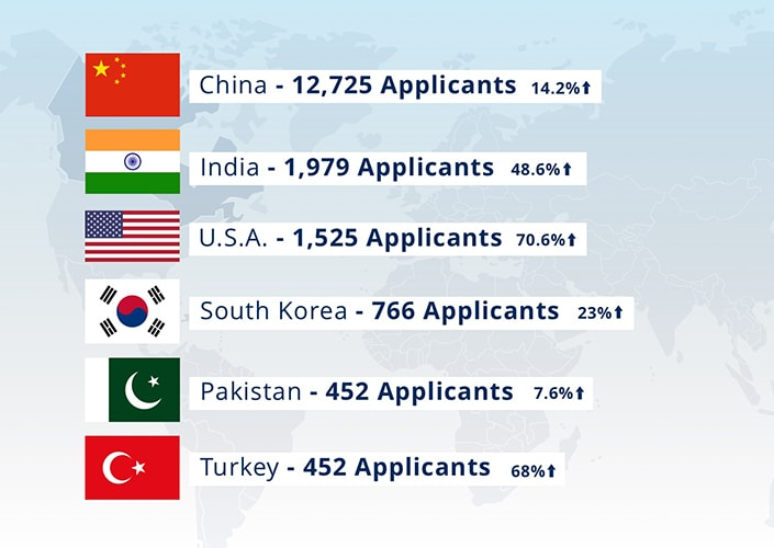 Graphic of international applications to May 1