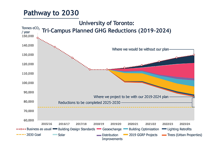 Graph showing U of T's GHG reduction plan between now and 2024