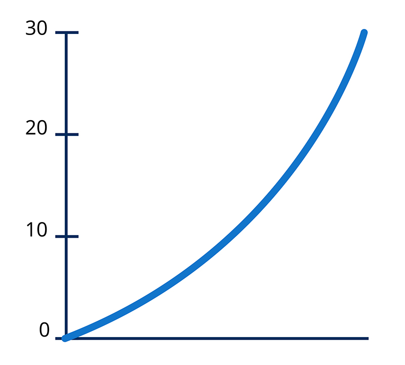 a sample linear graph